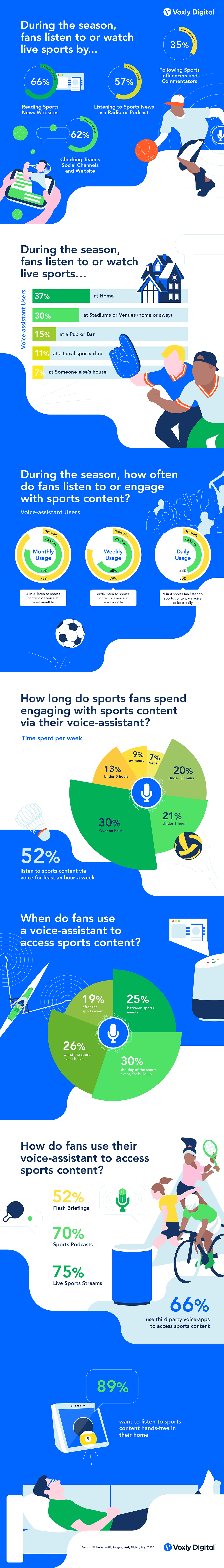 Alexa_Sports_Voxly_Digital