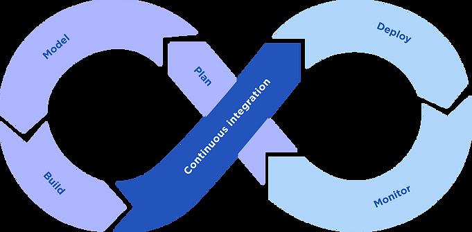Fintech Software Development Process