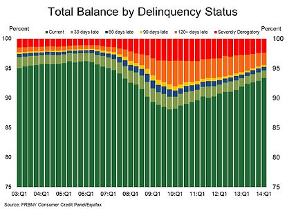 total balnce by delinquency status stats - 30 days 60 days 90 days