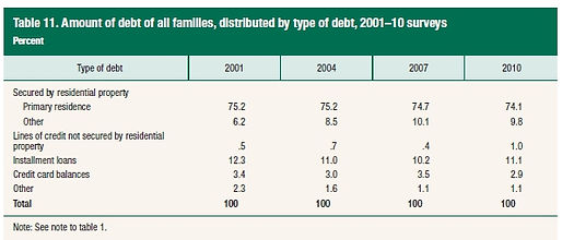 amoutn of debt families hold - including credit cards