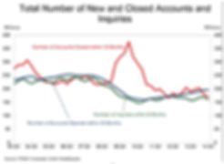 new and closed credit accounts and inquiries graph
