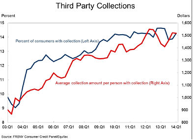 third party colelctions graph - credit stats