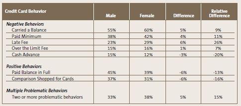 credit stats - credit behavior of men v women