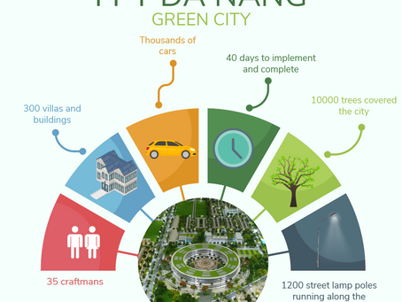 PROJECT: FPT DA NANG - SMART GREEN CITY