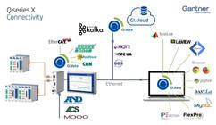 Gantner Connectivity - Open Source
