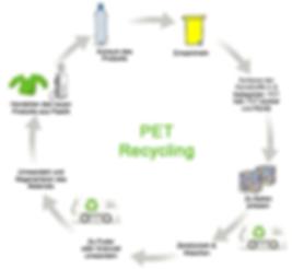 PET Recycling Vapur