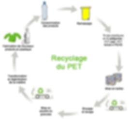 Recyclage du PET Vapur