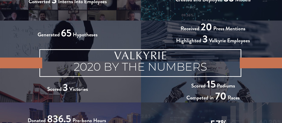 A Year In Review at Valkyrie