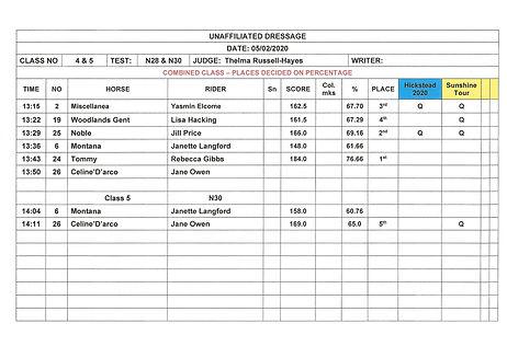 dressage results - 05-02-2020 - cl4&5.jp