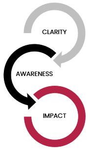 Clarity, Awareness, Impact.png