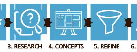 Как работим ние? 7 ключови етапа.