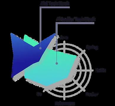 graph_ZielSkills_WunschSkills.webp