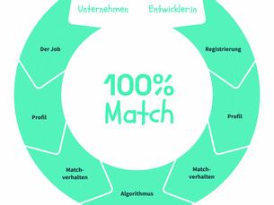 matched.io und der Datenschutz
