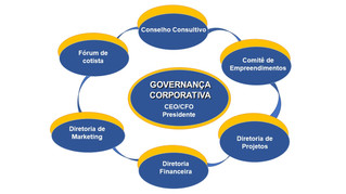 Sistema de Governança Corporativa.