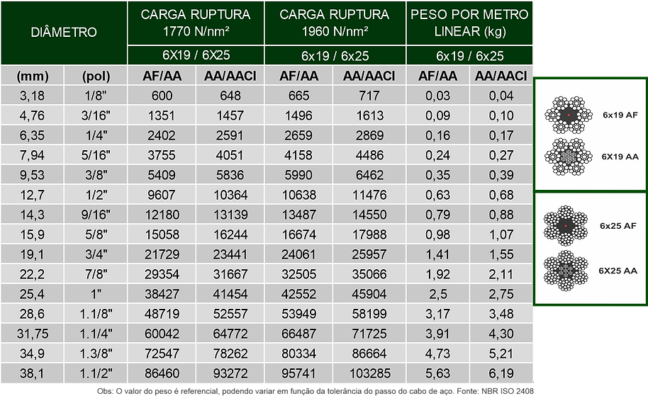 Tabela 6x19 e 6x25 uso geral.png