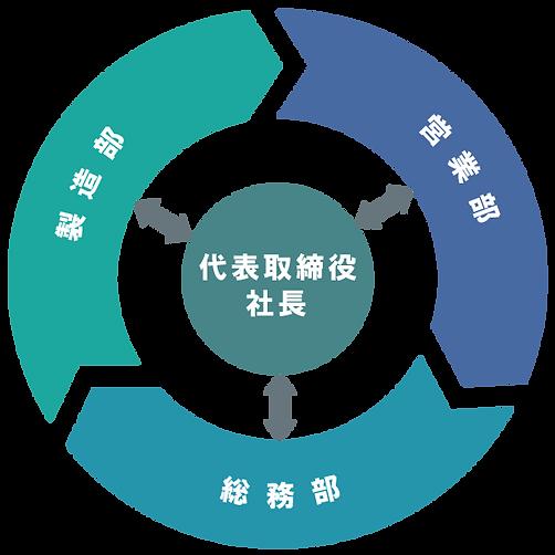 組織図グラフィック.png