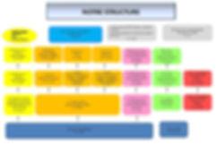 Structure au 1er sept 2020.jpg