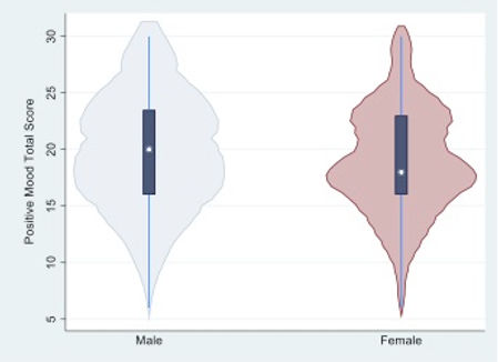 Figure 1 positive mood scores.jpg