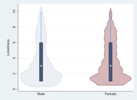 Figure 3 Percieved Lonliness.jpg