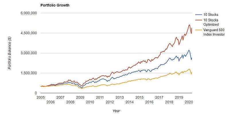 10-Stocks Optimized.JPG