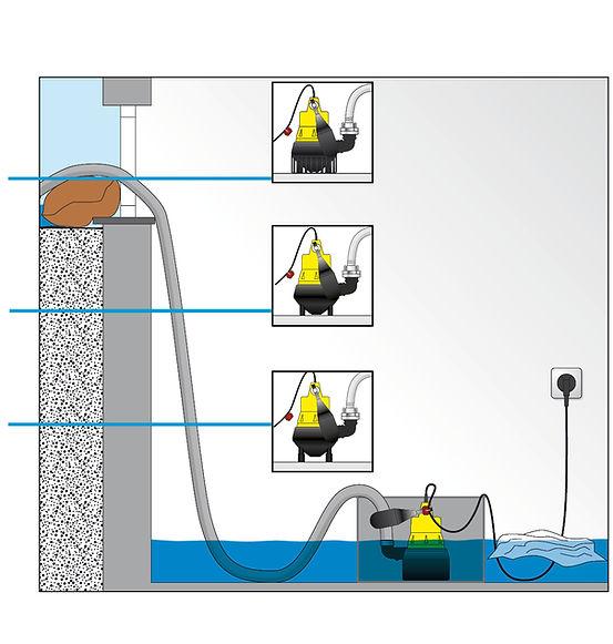 Illustration Aufbauanleitung Flutbox