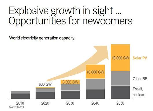 WW-solar market 2010-2050.JPG