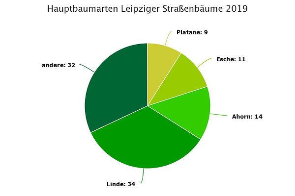 Baumscheiben chart baumarten Leipzig.jpe