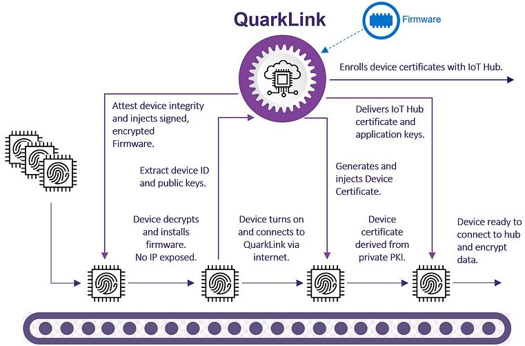 IoT-Security-QuarkLink-CQ001.png