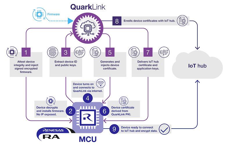 IoT-Security-Renesas-QuarkLink-QC002v2.j