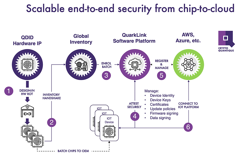 End-to-end-security-flow.png