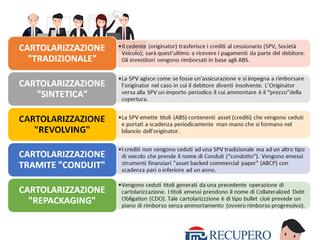 Cartolarizzazioni del credito: legittimazione attiva e passiva