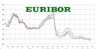 È nullo ex art. 1418 c.c. il tasso Euribor manipolato 2005-2008