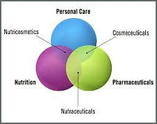 Cosmeceuticals   Compounding Rx