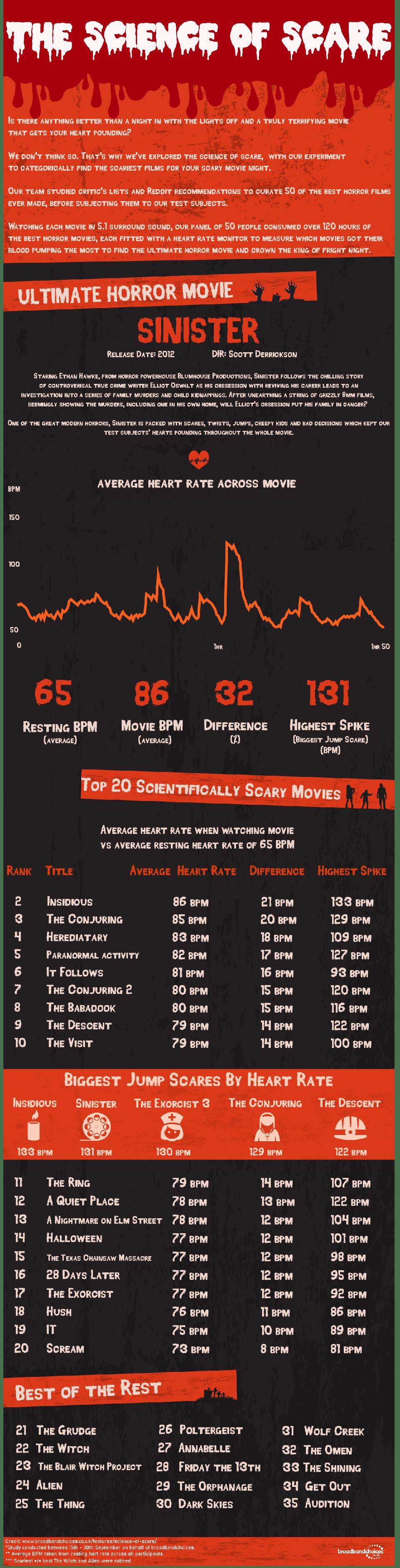 What Is The Scariest Movie Ever? Science Now Has An Answer To That Question