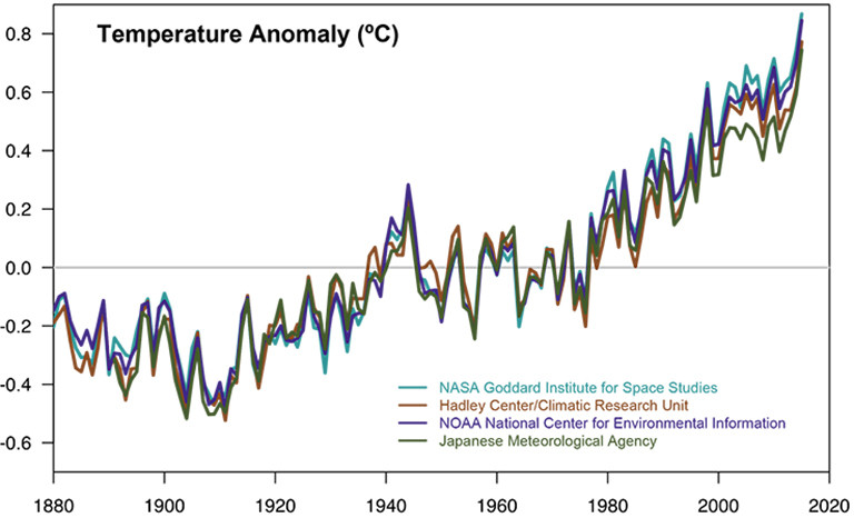 """Temperature data from four international science institutions. All show rapid warming in the past few decades and that the last decade has been the warmest on record. Data sources: NASA's Goddard Institute for Space Studies, NOAA National Climatic Data Center, Met Office Hadley Centre/Climatic Research Unit and the Japanese Meteorological Agency."""