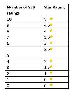 Media Doctor Australia Student Rating Tool star rating