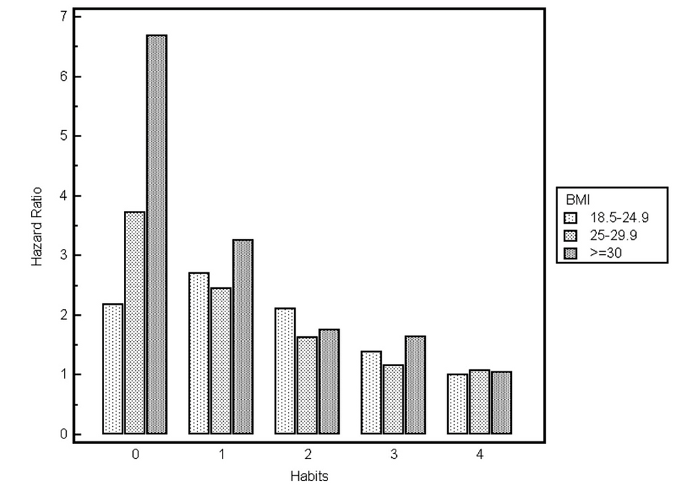 Hazard ratio for all-cause mortality by BMI and number of health-behaviours from Matheson, King & Everett (2012)