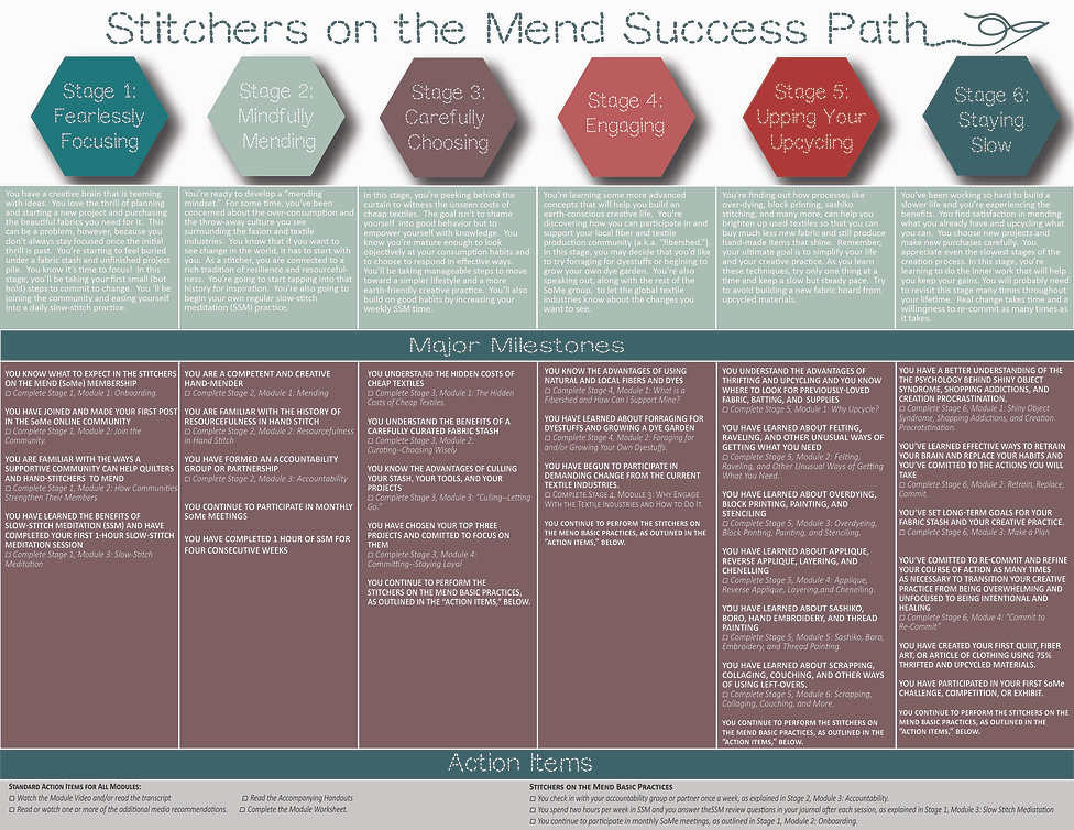 Stitcher's on the Mend Success Path Chart 6-21-21 [Recovered]-01.jpg