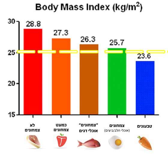 הגרף הבא מציג את מדד ה-BMI בדיאטות שונות לפי נתוני מחקר האדוונטיסטים בארצות הברית. הקו המאונך המקווקו הוא גבול ה-BMI התקין - 25. הטבעונים הם היחידים שנמצאו מתחתיו.