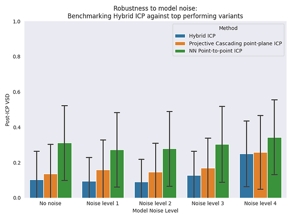 robustness to model noise - hybrid.png