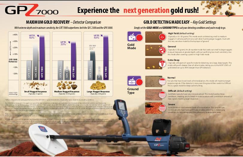 GPZ7000 Maximum Gold Recovery