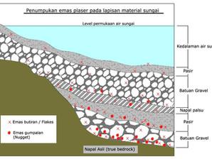Penumpukan emas plaser pada lapisan material sungai