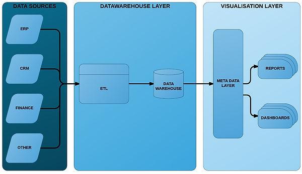 Data management layers