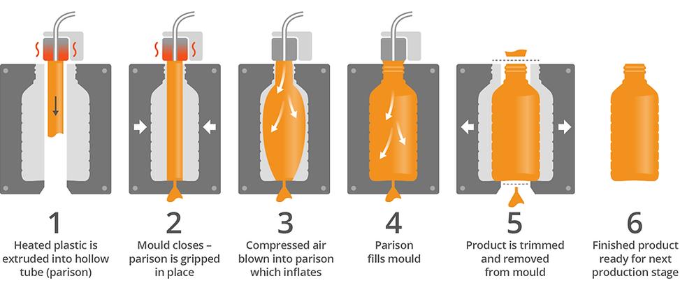 Aarti Plastic blow moulding , plastic bottle manufacturer , ROSE WATER BOTTLE , ZAM ZA BOTTLE