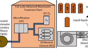 On-demand Seminar: Novel Analytical Method for Disinfection By-Products in Recycled Wastewaters