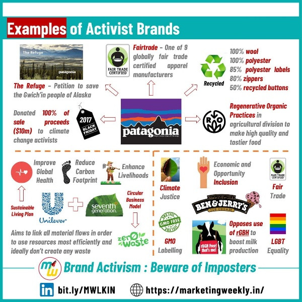 Examples of Activist Brands