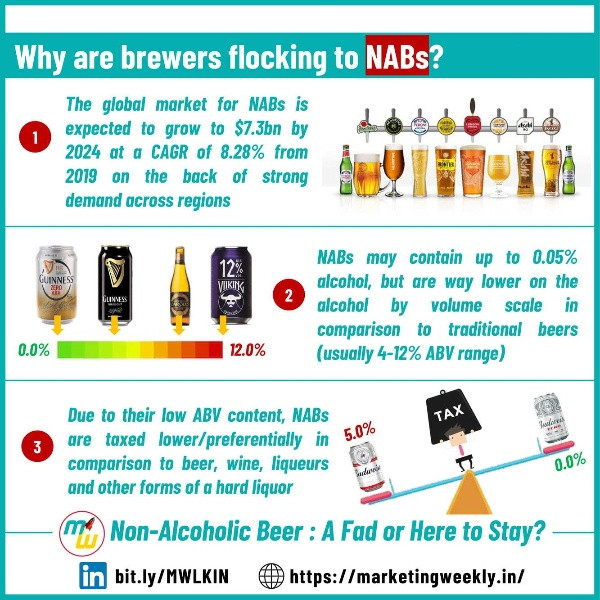 Why are brewers flocking to NABs?
