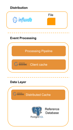 Deployed architecture using docker images and a distributed cache platform