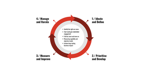 4 Key Steps to Being an Analytics Driven Organisation