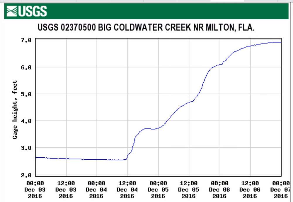 Coldwater Creek USGS chart